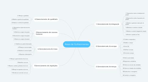 Mind Map: Áreas de Conhecimentos