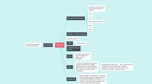Mind Map: MOSTRAR NUESTRA BRILLANTEZ EN LA TRAVESÍA DEL EGO
