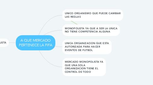 Mind Map: A QUE MERCADO PERTENECE LA FIFA