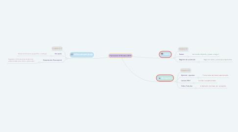 Mind Map: Taxonomía: I.E Betania 2019