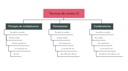 Mind Map: Técnicas de conteo (1)