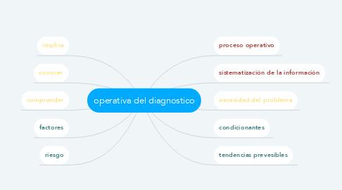 Mind Map: operativa del diagnostico