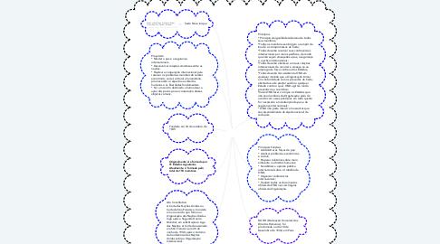 Mind Map: ONU
