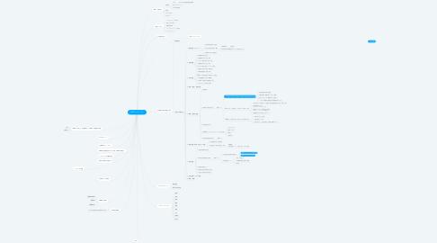 Mind Map: DMTCカリキュラム