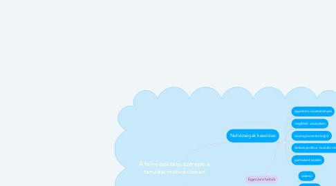 Mind Map: A felnőttoktató szerepe a tanulási motivációban