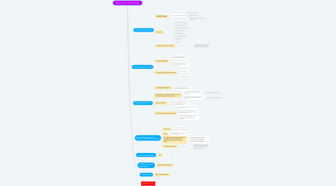 Mind Map: Europe Reset, Richard Youngs