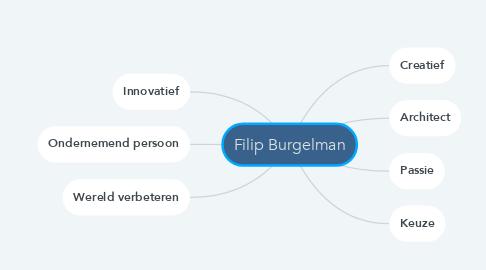Mind Map: Filip Burgelman