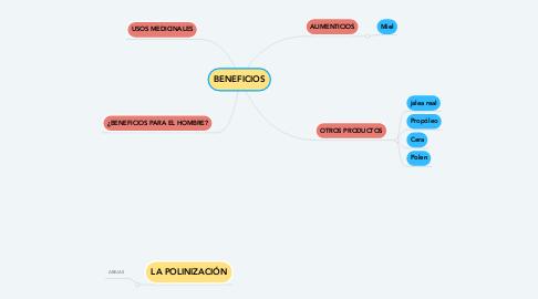 Mind Map: BENEFICIOS