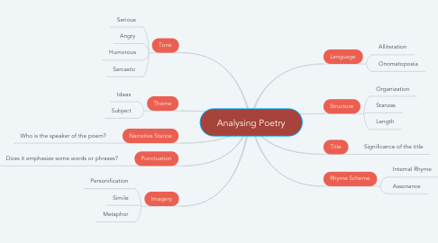 Mind Map: Analysing Poetry