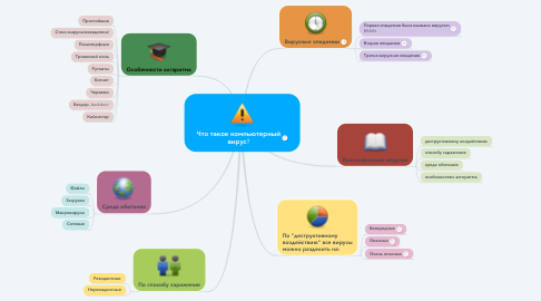 Mind Map: Что такое компьютерный вирус?