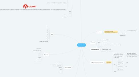 Mind Map: Warmhause.kz