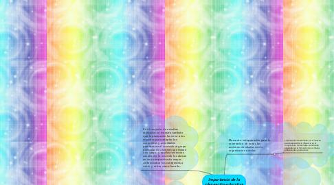 Mind Map: Importancia de la planeación educativa