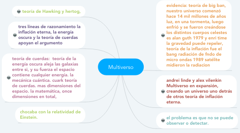 Mind Map: Aliens o Extraterrestres