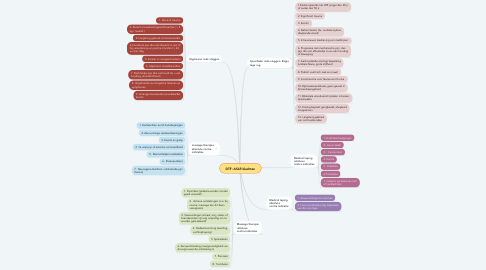 Mind Map: DTF: ASLR klachten