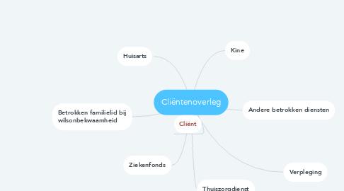 Mind Map: Cliëntenoverleg