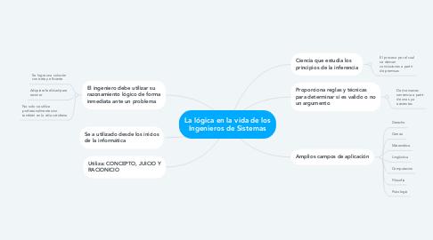 Mind Map: La lógica en la vida de los Ingenieros de Sistemas