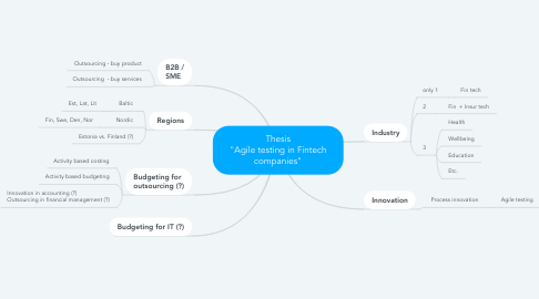"""Mind Map: Thesis """"Agile testing in Fintech companies"""""""