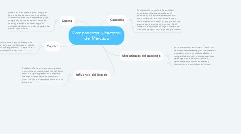 Mind Map: Componentes y Factores del Mercado