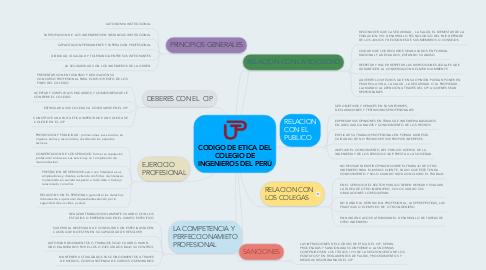 Mind Map: CODIGO DE ETICA DEL COLEGIO DE INGENIEROS DEL PERÚ