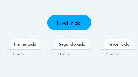 Mind Map: Nivel Inicial
