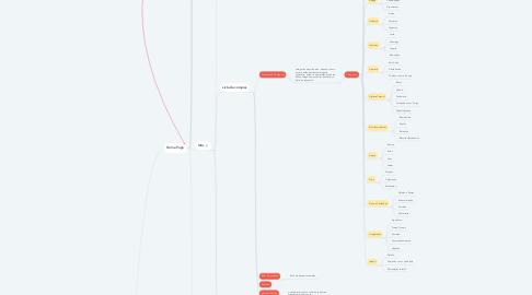 Mind Map: Mercado Rápido