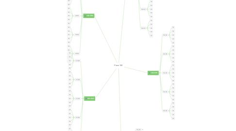 Mind Map: Plano 100