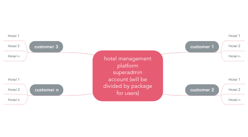 Mind Map: hotel management platform superadmin account (will be divided by package for users)