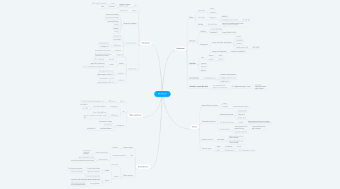 Mind Map: PHYSICAL