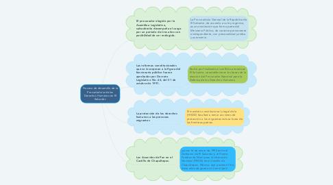 Mind Map: Proceso de desarrollo de la Procudaduria de los Derechos Humanos en El Salvador.