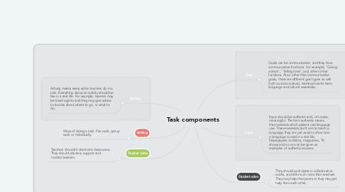 Mind Map: Task components