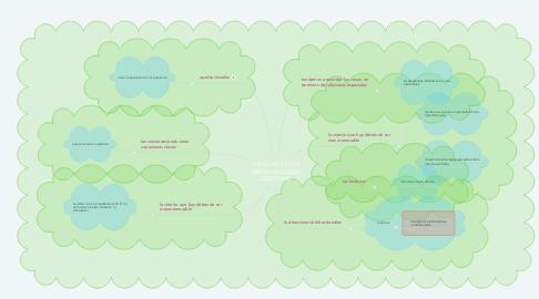 Mind Map: CIENCIAS DE LAS PRESENTACIONES EFECTIVAS