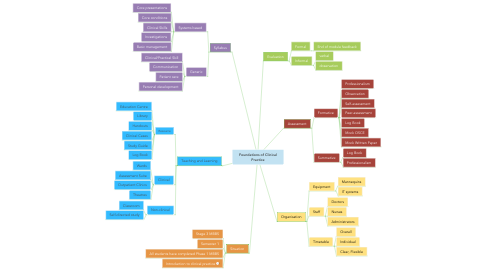 Mind Map: Foundations of Clinical Practice