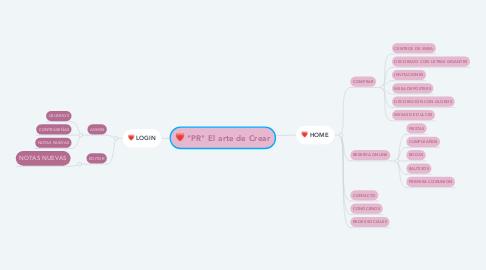 """Mind Map: """"PR"""" El arte de Crear"""