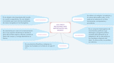 Mind Map: LAS CINCO RELIGIONES MÁS IMPORTANTES DEL MUNDO
