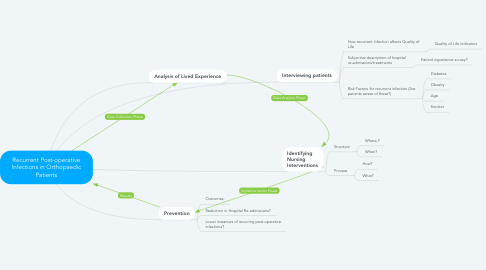 Mind Map: Recurrent Post-operative Infections in Orthopaedic Patients