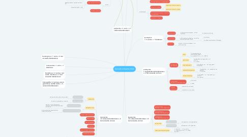 Mind Map: lexicale zinssemantiek