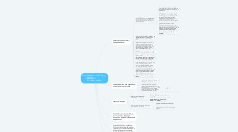 Mind Map: INGENIERÍA ECONÓMICA   UNIDADA 1.              INTERES SIMPLE