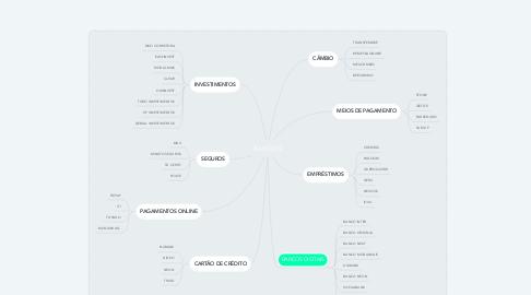 Mind Map: BANCOS