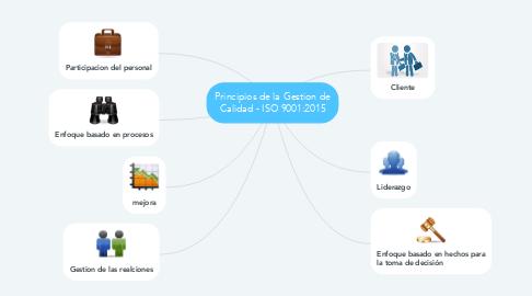 Mind Map: Principios de la Gestion de Calidad - ISO 9001:2015