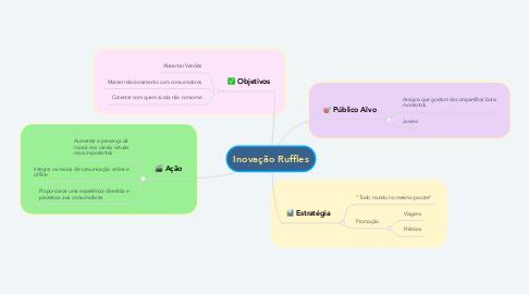 Mind Map: Inovação Ruffles