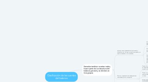 Mind Map: Clasificación de las cuentas del balance