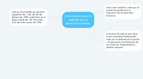 Mind Map: procuradoria para la defensa de los derechos humanos.