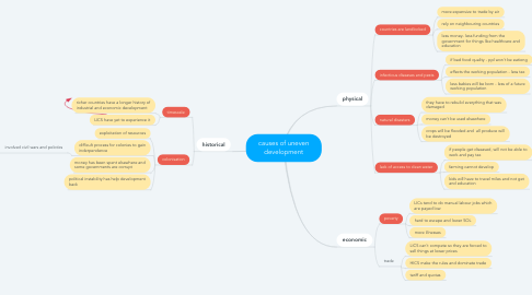 Mind Map: causes of uneven development