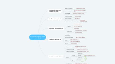 Mind Map: Programa de seguridad y salud laboral