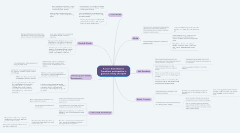 Mind Map: Factors that influence Canadians' participation in physical activity and sport