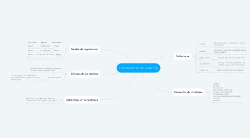 Mind Map: Fundamentos de  sistemas