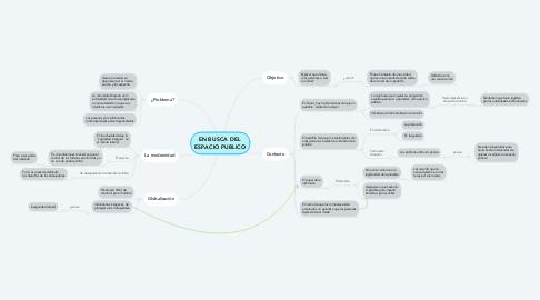 Mind Map: EN BUSCA DEL  ESPACIO PUBLICO