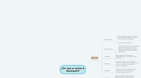 Mind Map: ¿Por qué se evalúa el desempeño?