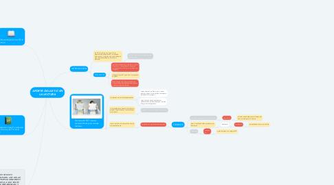 Mind Map: APORTE DE LAS TIC EN LA LECTURA