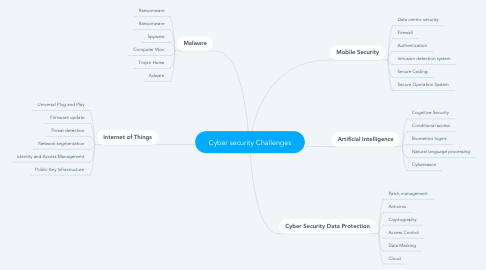 Mind Map: Cyber security Challenges